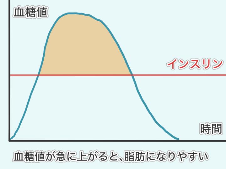 血糖値とインスリンの関係の図解1