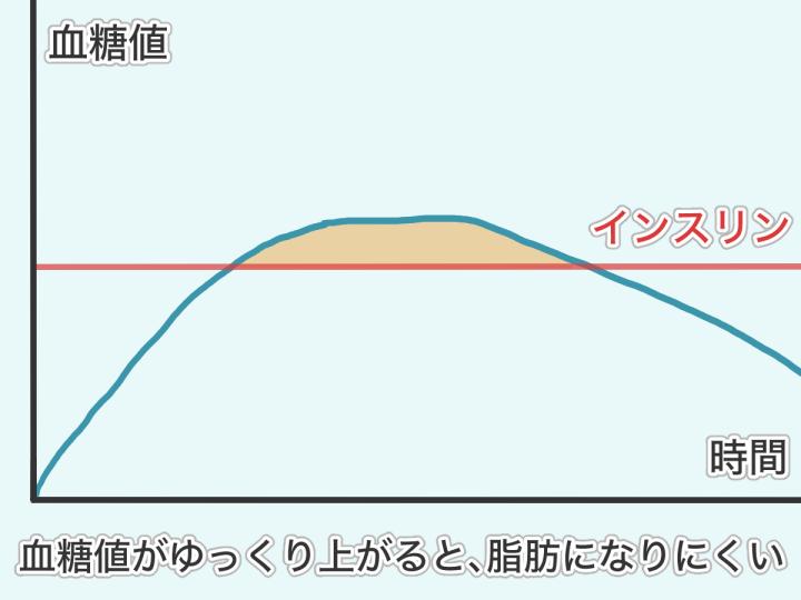 血糖値とインスリンの関係の図解2
